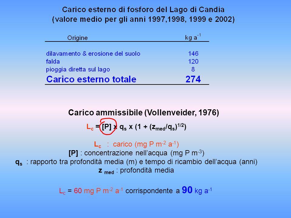 Lc = [P] x qs x (1 + (zmed/qs)1/2)